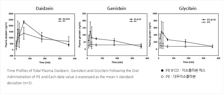 Time Profiles of Total Plasma Daidzein, Genistein and Glycitein Following the Oral Administration of IFE and Each data value is expressed as the mean ± standard deviation (n=3). IFE-β-CD : 이소플라본 에스, IFE : 대두이소플라본